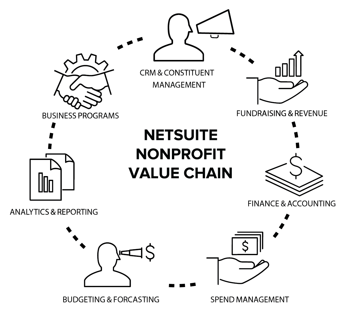 NetSuite Nonprofit Value Chain